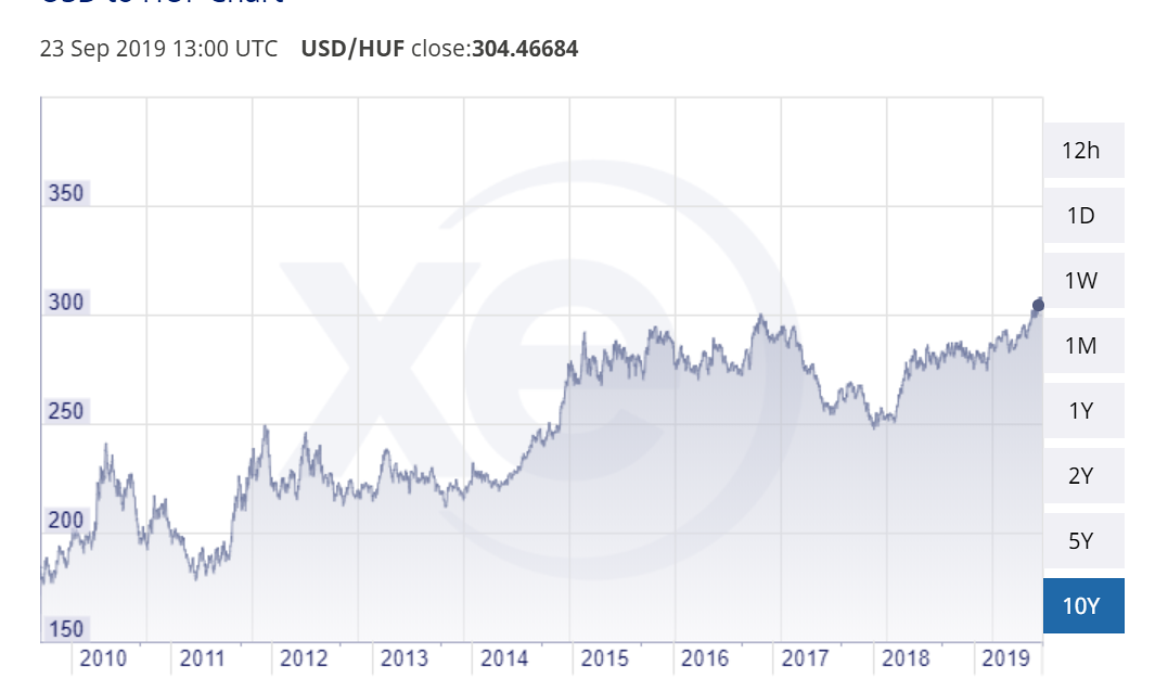 EUR to HUF exchange rate 1999-2019 xe-com